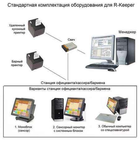Комплектация оборудования R-Keeper